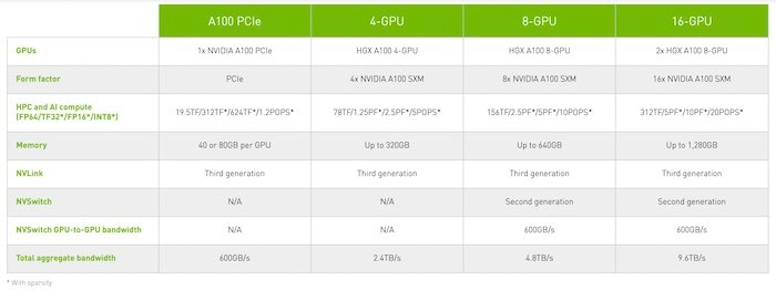 A comparison of the different offerings of the HGX platform.