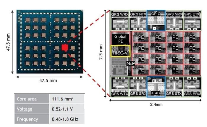 NVIDIA's MCM-based accelerator