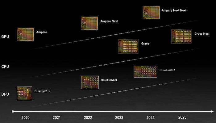 NVIDIA's trajectory