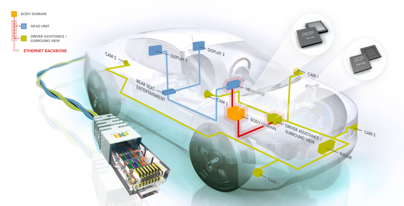 Onstar Navigation Cost >> The Automotive Ethernet - LEKULE BLOG
