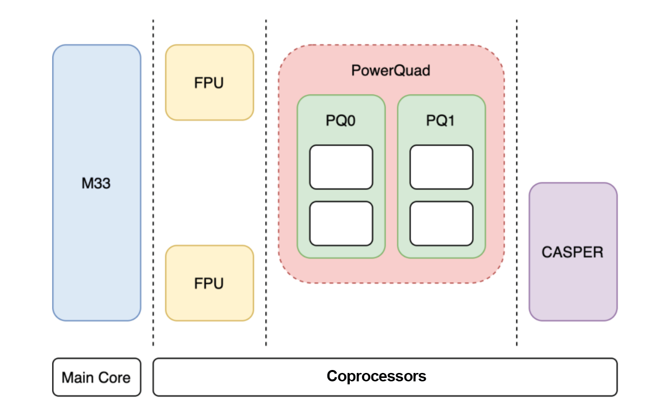 The four coprocessors of the LPC5500 MCU series.