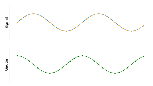 The new gauge signal is phase-shifted by 90 degrees compared to the old one.