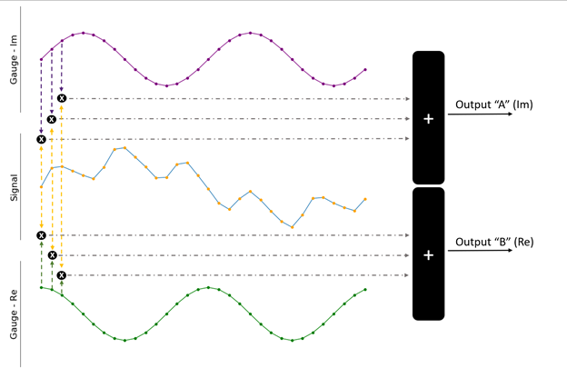 Both gauge signals can be used to better quantify the input signal.