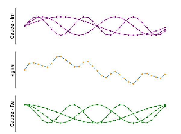 Multiple gauges can be applied as well. The green ones are shifted by 90 degrees compared to the purple ones.