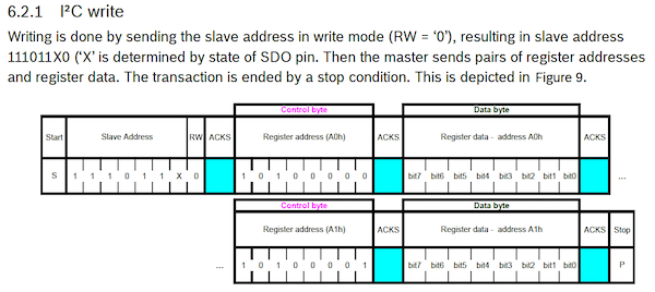 The building blocks of every I2C communication round.