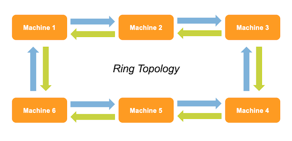 A ring topology diagram with message redundancy.