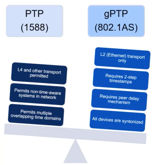 The differences between PTP and gPTP.