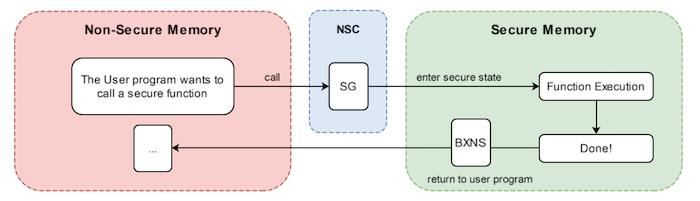 O código do usuário deve chamar uma função segura através do gatekeeper TrustZone.