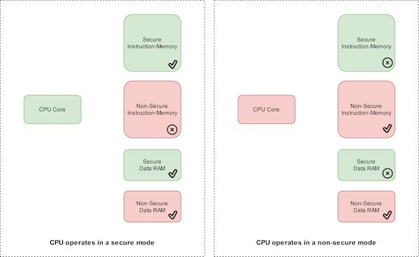 A CPU pode acessar diferentes áreas no modo seguro e não seguro.