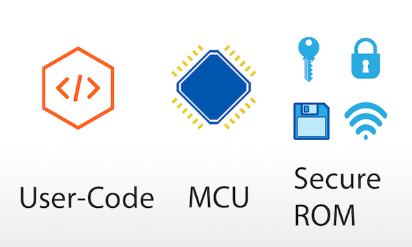 The non-secure user-code and the secure ROM contents reside on the same physical MCU.