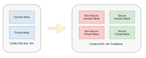 The TrustZone extension in M33 core creates four processor modes.