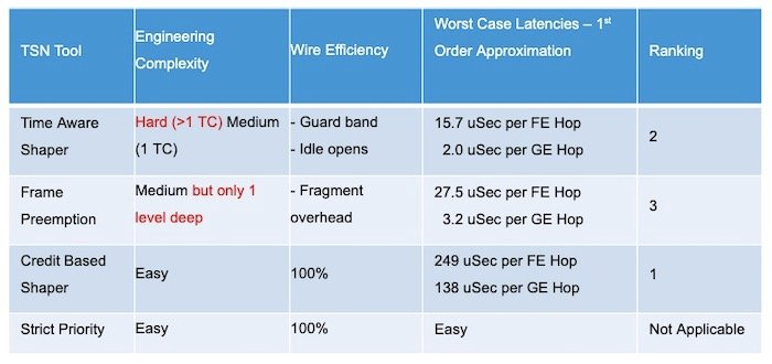 Table 1:  Latency TSN Tool Comparison in Lowest Latency Order.