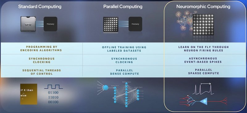 Neuromorphic computing seeks to bolster learning by mimicking the brain