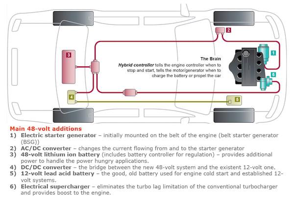 48-volt architecture