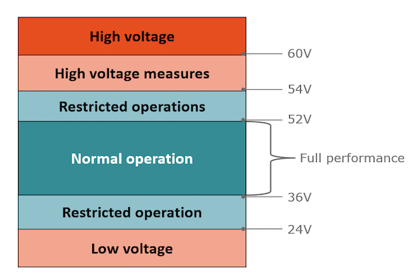 Safety voltage margins