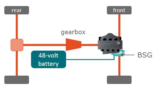 P0 starter generator topology