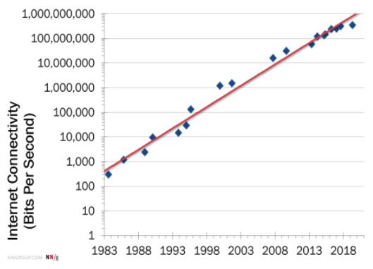 Nielsen's Law of internet bandwidth