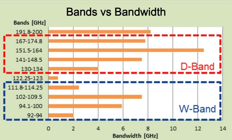A comparison of the W-band and the D-band