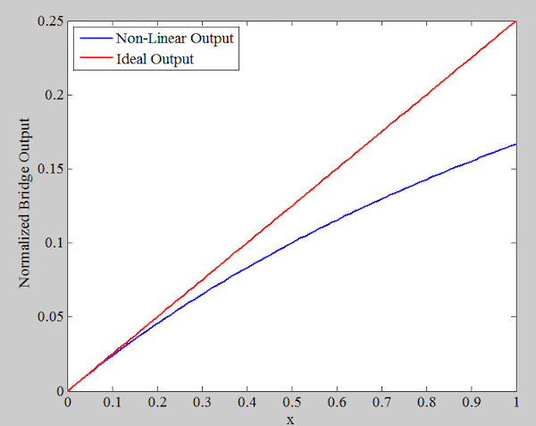 Non-linear (blue) and ideal (red) outputs of equations 1 and 2