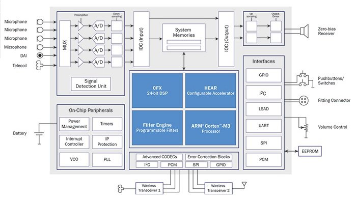 A new wireless enabled audio processor for hearing aids and cochlear block diagram of the ezairo 7100 dsp based system image courtesy of the ezairo 7100 product brief ccuart Choice Image