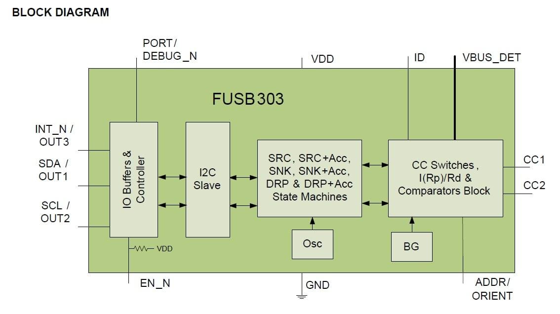 USB Type-C: An Autonomous Port Controller with I2C and GPIO