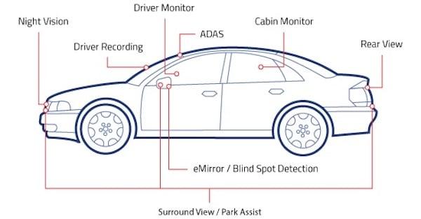 Advanced automotive applications of the OAX4000.