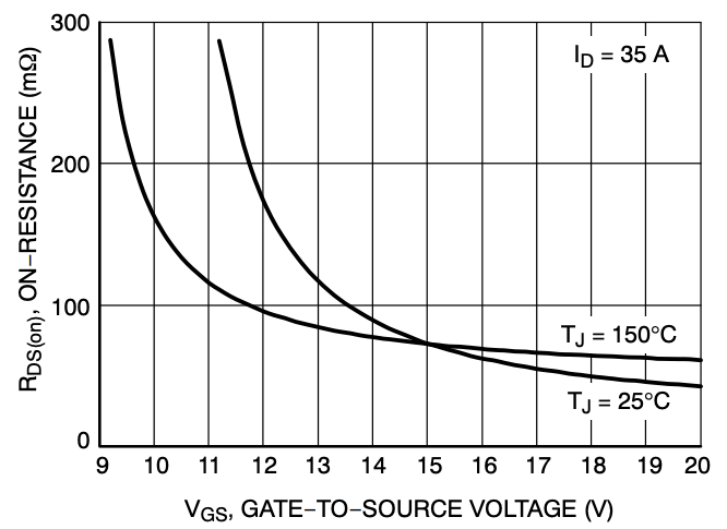 On-resistance vs. gate-to-source voltage of NTH4L040N120SC1