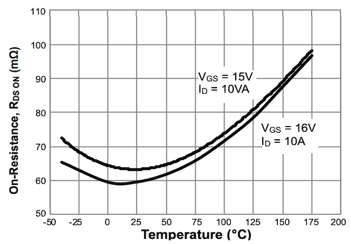 On-Resistance vs. Junction Temperature