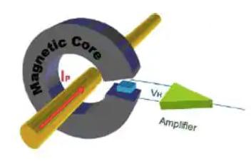 open-loop sensor