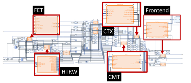 OpenExpress' main hardware IP cores