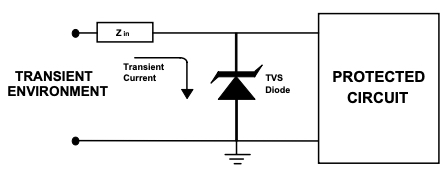 Operation of a TVS diode