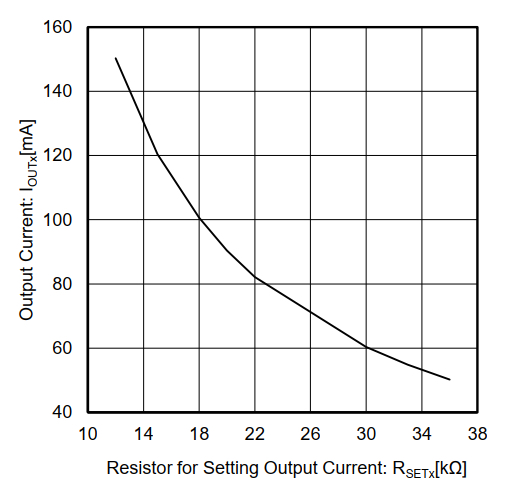 Output current vs. resistor value