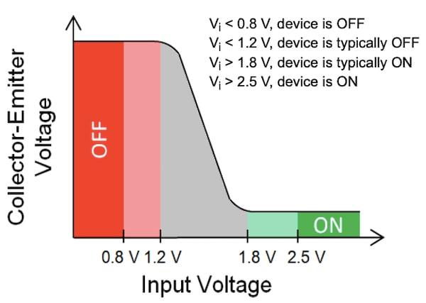 Output vs. input voltage for a RET
