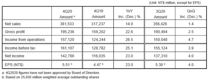 Overview of TSMC's Q4 consolidated results