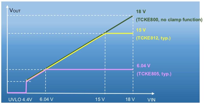 Overvoltage Characteristics of TCKE800/805/812