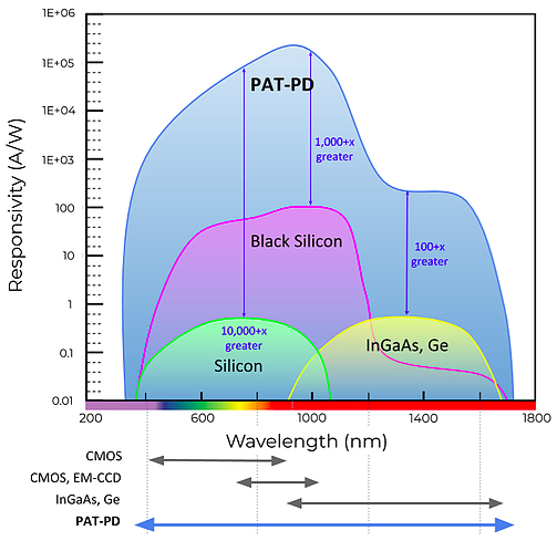 PAT-PD responsivity vs wavelength compared to other technologies