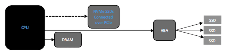 PCle interfaces connecting a CPU with SSDs and an HBA and I/O controller.