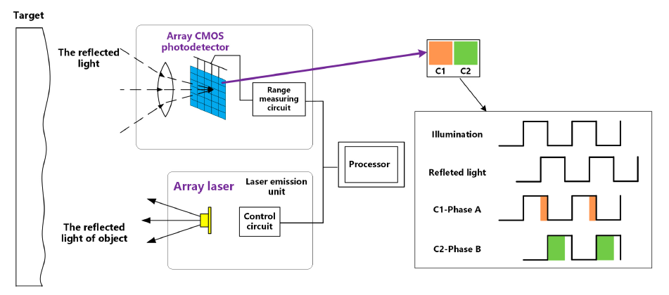 How Do Time of Flight Sensors (ToF) Work? A Look at ToF 3D