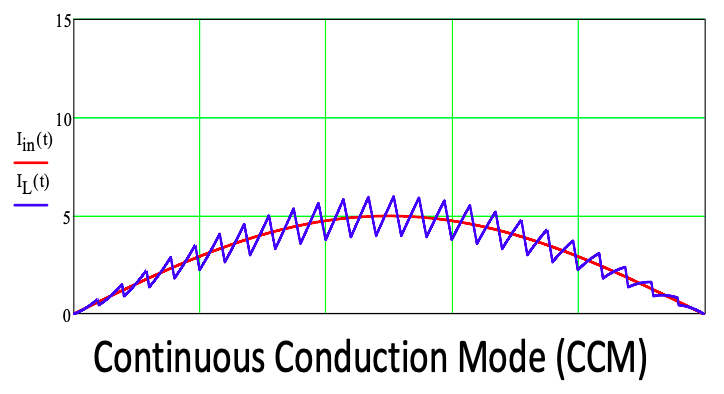 PFC Inductor and input line current waveforms in continuous conduction mode