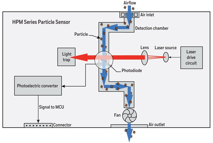 Cool How To Build A Particulate Matter Detector For Air Quality Measurement Wiring 101 Photwellnesstrialsorg