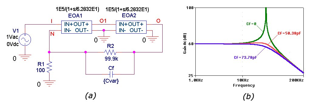 PSpice circuit of a high-dc-precision composite amplifier and Closed-loop AC gains