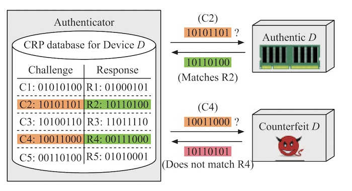 PUFs can use a challenge-response pair to authenticate a device.
