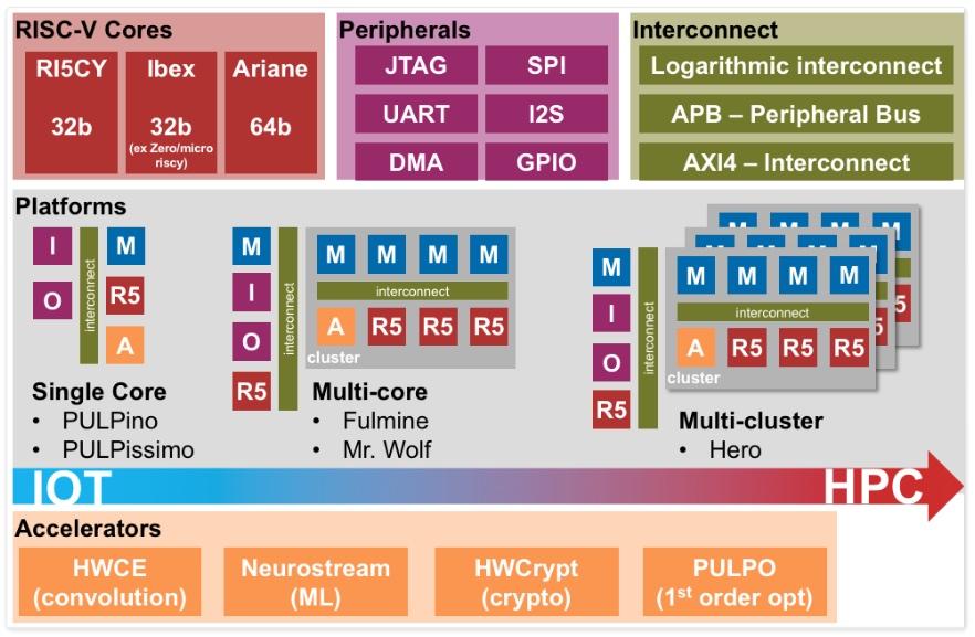 PULP platform.