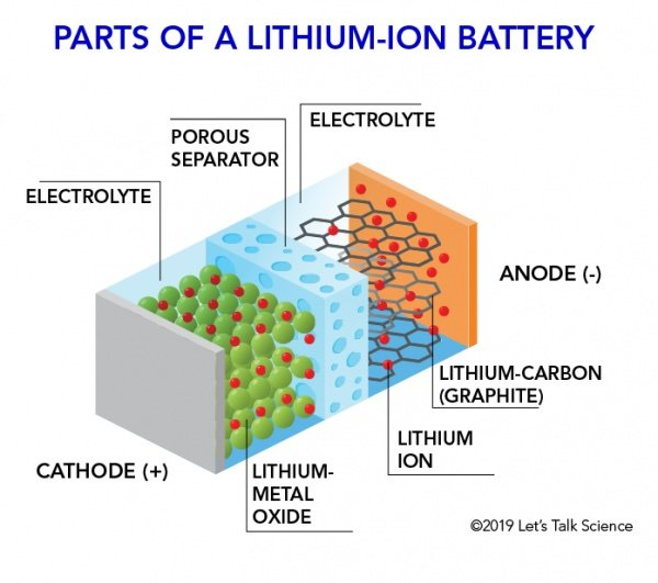 Parts of a standard lithium-ion battery.