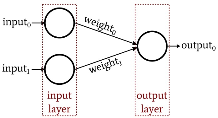 Perceptron neural network
