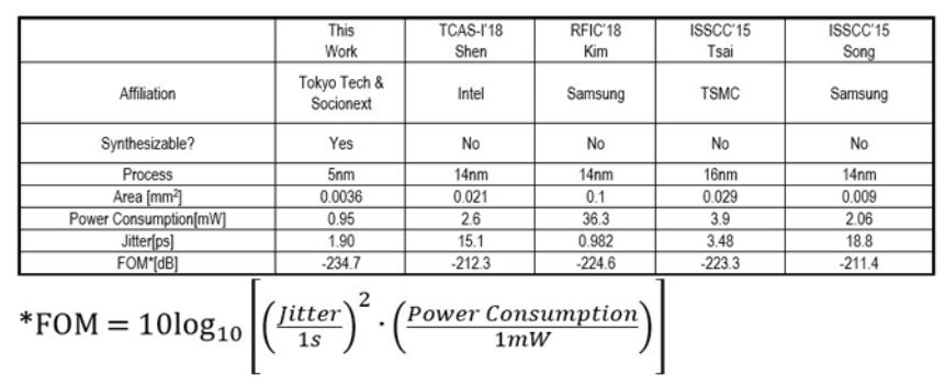 Performance comparison of PPLs in the sub-20nm process