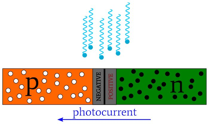 Photocurrent