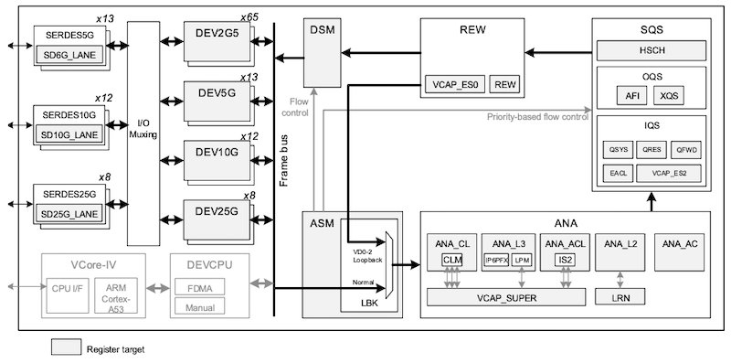 Physical block diagram of the SparX-5i switches