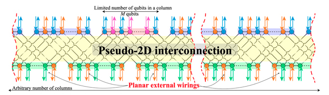 Physical layout of the new pseudo-2D architecture