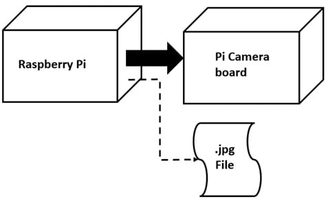 How To Build A Pi Camera